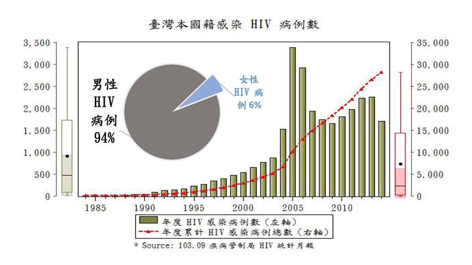 台灣本國籍感染HIV病例率