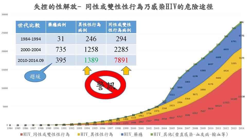 失控的HIV感染數據