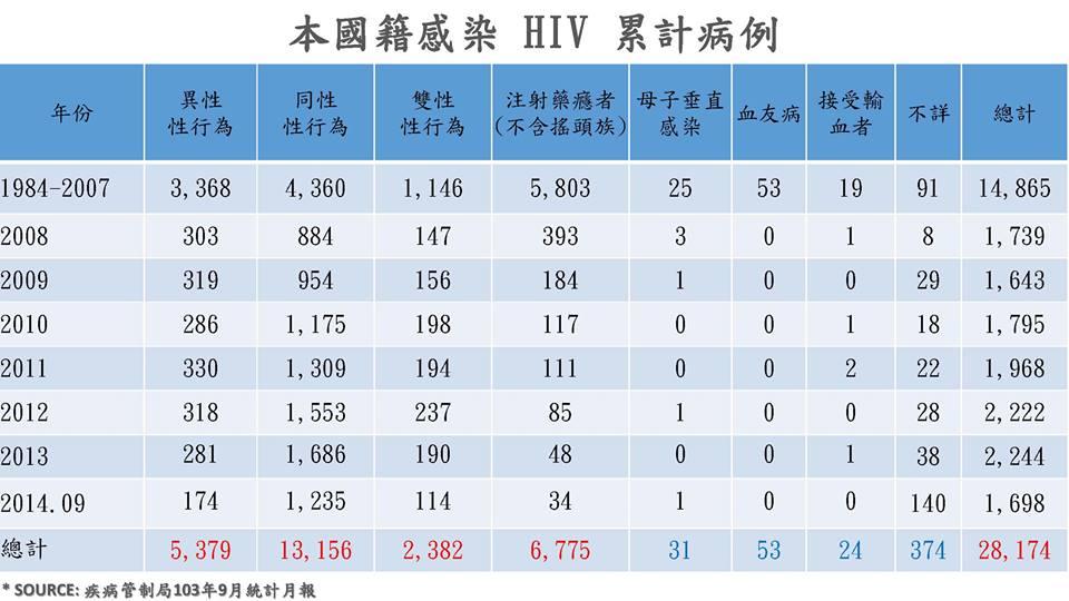 本國籍HIV感染累計病例