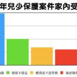 台灣兒虐問題氾濫成災  幸福盟呼籲:政府應推動家庭主流化政策